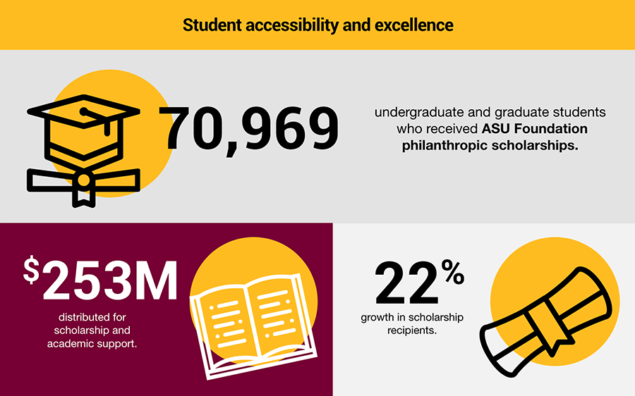 Student accessibility and excellence. 70,969 undergraduate and graduate students who received ASU Foundation philanthropic scholarships. $253M distributed for scholarship and 22% growth in scholarship recipients.